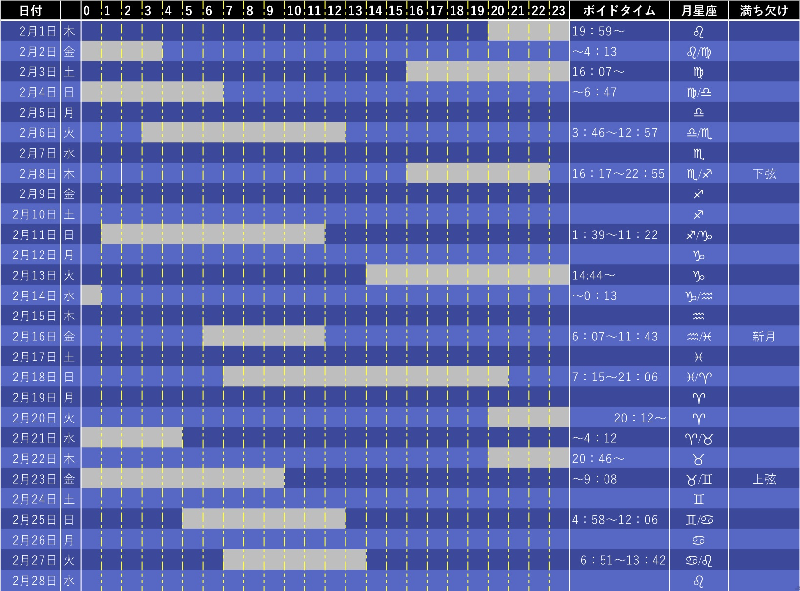 お月さまのカレンダーをチェック